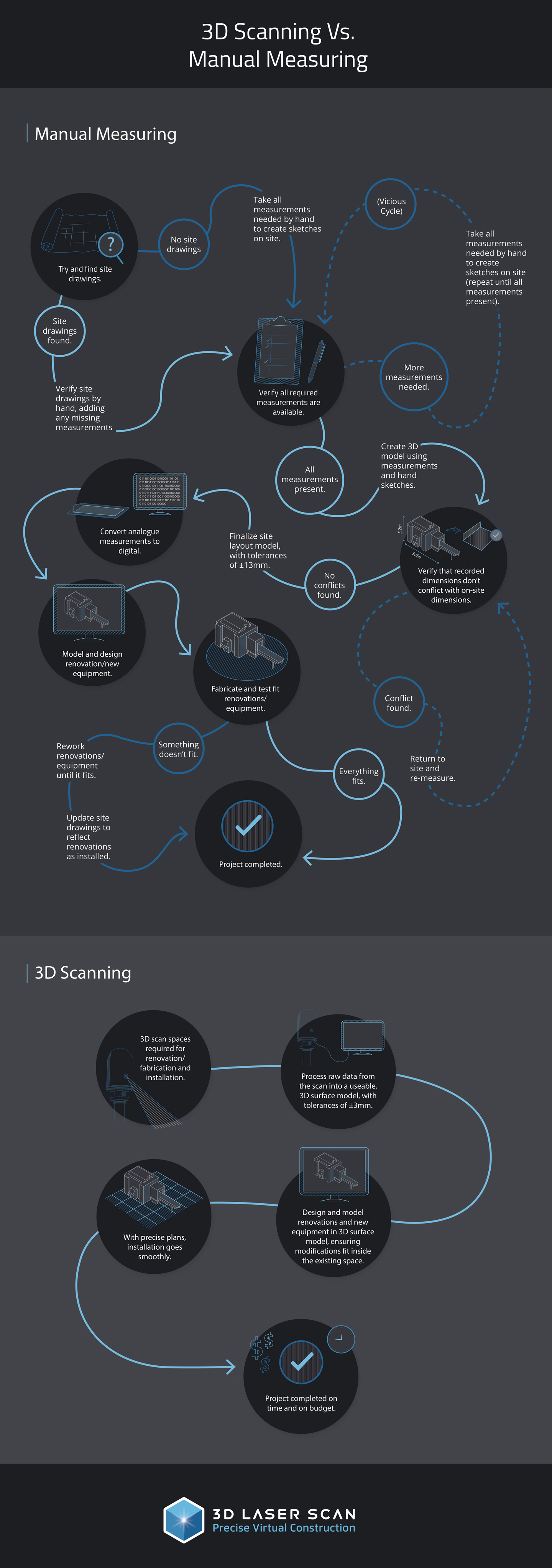 3D Scanning vs Manual Measuring Process
